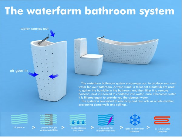 Waterfarm Bathroom System  Submitted by Joao Goncalves, Industrial Designer  Description: a steam harvesting system  Designer's statement:  Nowadays, about two-thirds of the water  we spend at home is used in the bathroom. The Waterfarm Bathroom System isn't about reducing the water you spend… instead it goes to the core of the issue and allows you to produce the water you spend, and therefore saving the world's water resources! It consists in bathroom equipment - toilet, bathtub and washstand –  capable of gathering and filtering the humidity in the room, and then condensing into water; this water is then filtered again, and goes to container(s) from where water is taken as it's needed.  You can re-use the water you waste, because it also goes to microfiltration and UV filters, but contaminated water and chemicals will go to plumbing system and sewage. Consequently, it also acts as a dehumidifier preventing damp walls and ceiling. This system would be connected to electricity, and perhaps in the future we'll see all buildings solar-powered and with this system built-in –each building would be self-sufficient producing it's own water and electricity!