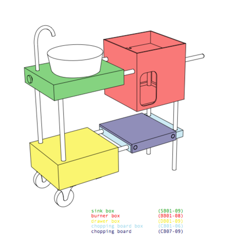 Tolstrup's diagram depicting the parts that comprise the Outdoor Kitchen