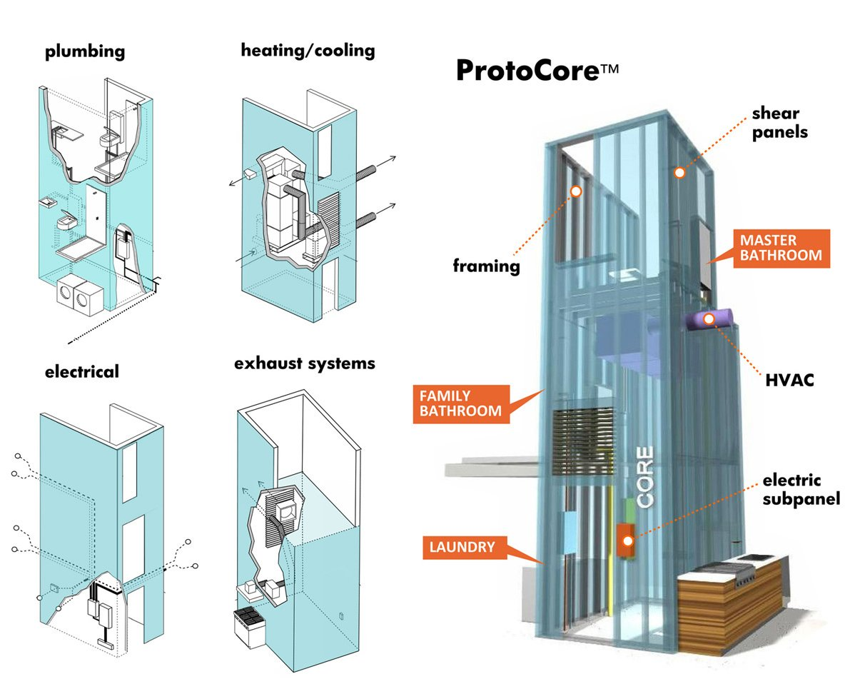 These diagrams show the ProtoCore, where all the major infrastructural systems of a Proto Home are housed.  Frank Vafaee of Proto Homes by Miyoko Ohtake