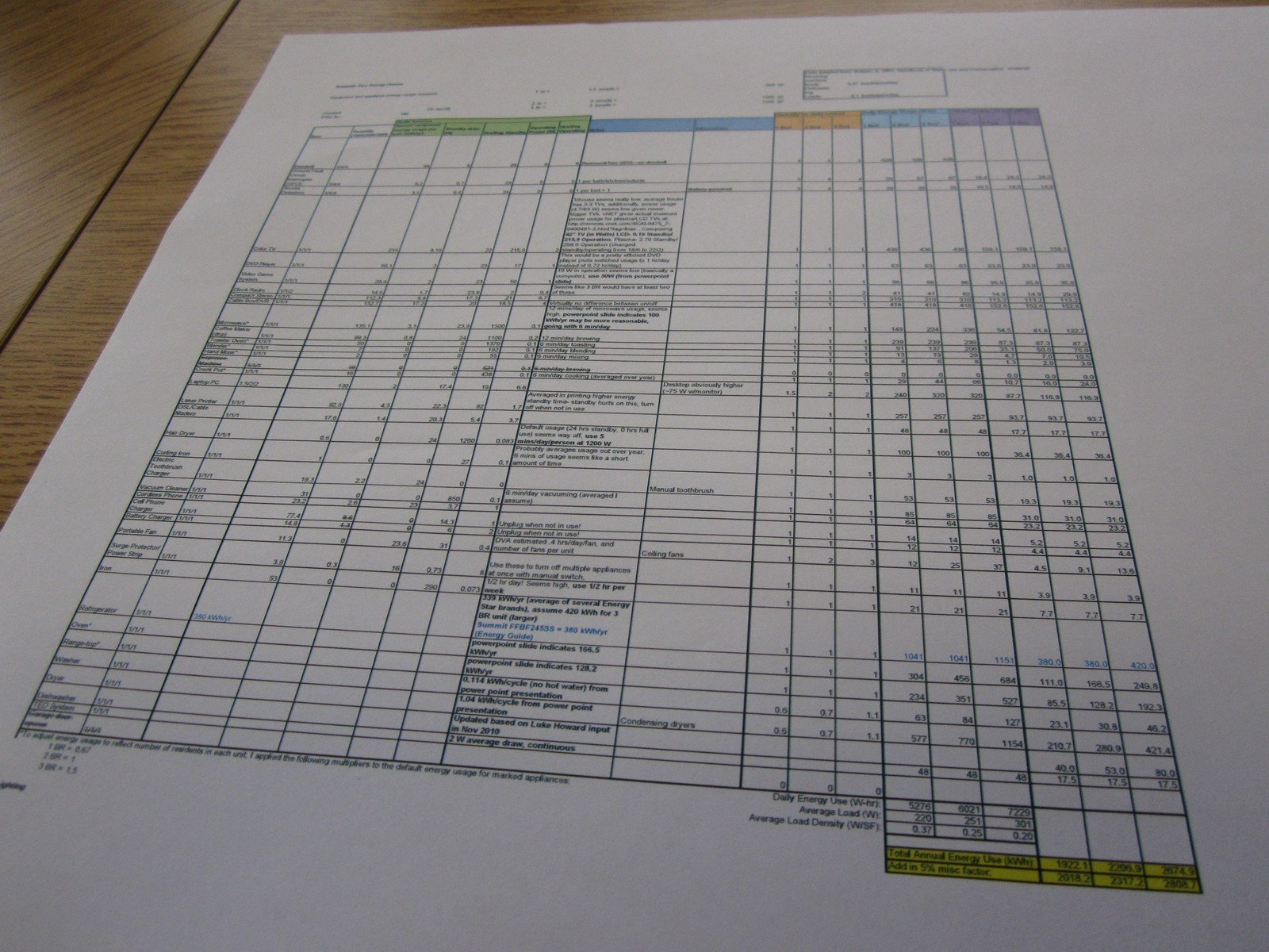 Not for the faint of heart: the ultimate spreadsheet. We spent three long meetings just figuring out what were reasonable lifestyle assumptions for the zDwellers, and this was the result. At the end of the day, achieving zero net energy will be up to the residents.  Photo 1 of 9 in A Zero-Energy Community: Part 2