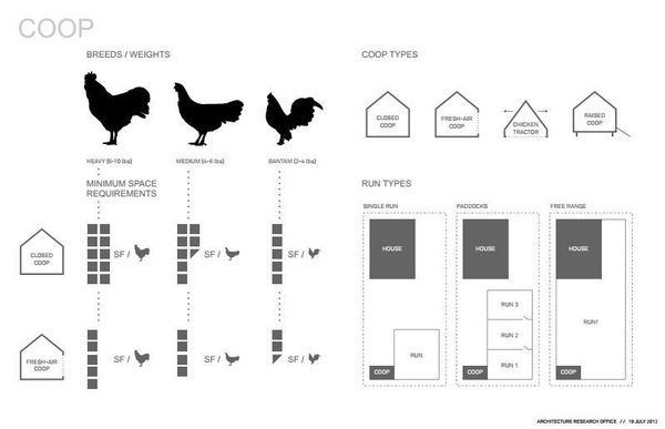 "Cassell wasn't kidding when he said they did serious research. ""This was probably the most architectural brain power ever devoted to the problem"" of housing chickens, he said. They analyzed a variety of factors, including how many square feet each chicken required, how do you collect eggs, and how you keep chickens safe from predators. Undoubtedly, the last factor was one they had not considered on previous projects."