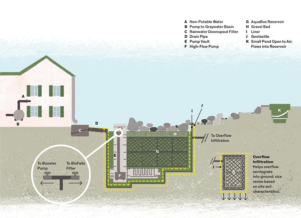 Articles about here what we can do convert rainwater useable water source on Dwell.com