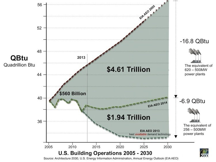 The Payoff from a Greener Building Sector   Saving the environment also saves significant money. American consumers have spent $560 billion less on energy from 2005-2013 due to sustainable design and construction. Compared to projections from 2005, the EIA AEO 2014 put savings at $4.61 between 2013 and 2030 – or $6.55 trillion if best available demand technology is employed.  Photo 1 of 5 in How Green Construction is Significantly Cutting Emissions