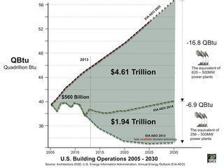 How Green Construction is Significantly Cutting Emissions