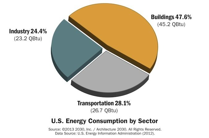Why the Building Sector is Key to Combating Climate Change   This graph of U.S. energy consumption by sector puts it into perspective. Buildings consume nearly half of all energy used in the United States.  Photo 4 of 5 in How Green Construction is Significantly Cutting Emissions