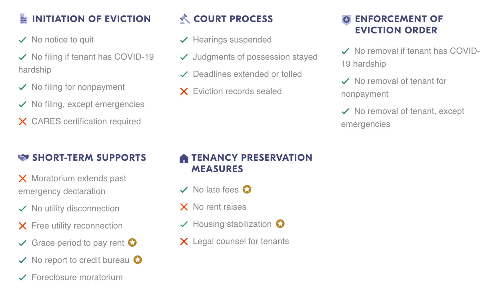 Eviction Lab and Columbia Law School professor Emily Benfer has developed a scorecard ranking states by their efforts to ensure stabling housing during the pandemic. Connecticut, summarized in this outline, scores 4.28 out of 5.  Photo 3 of 4 in What Happens When Eviction Moratoriums Expire?