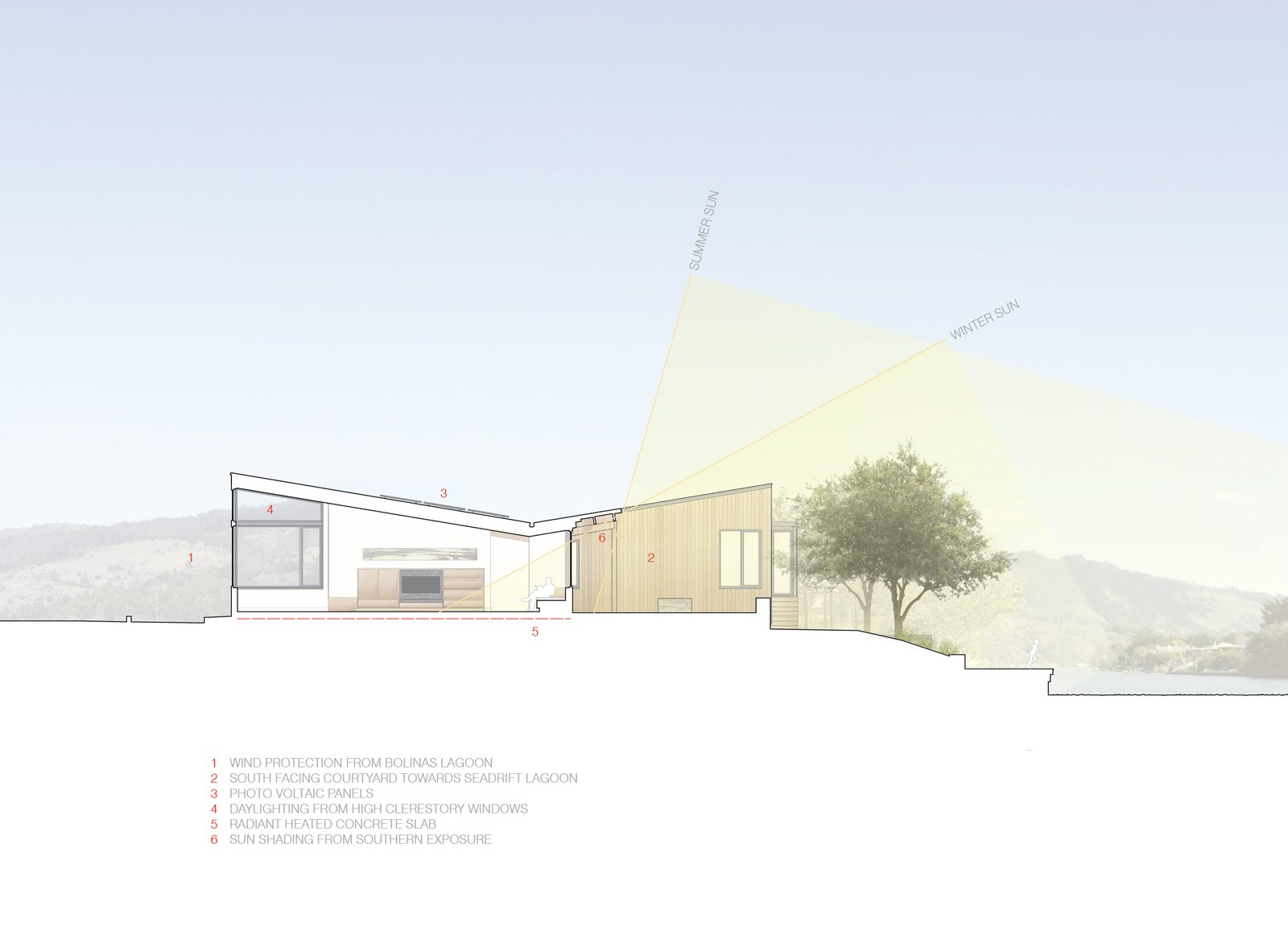 #TurnbullGriffinHaesloop #sustainability #outdoor #landscape   Stinson Beach Lagoon Residence by Turnbull Griffin Haesloop Architects