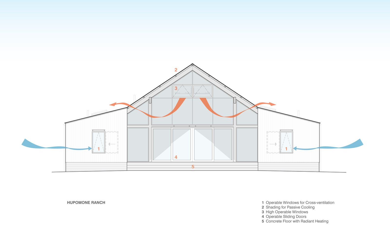 #TurnbullGriffinHaesloop  #barn  #sustainability   Hupomone Ranch by Turnbull Griffin Haesloop Architects
