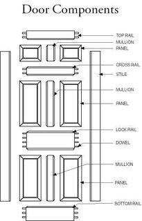 Theubiquitous stile and rail door.