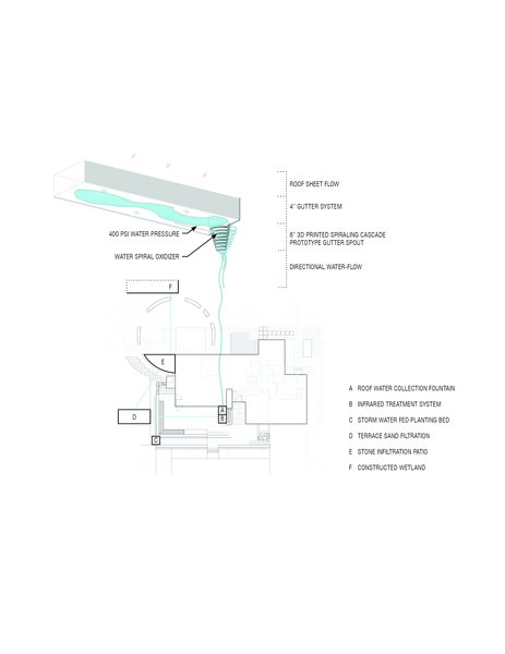 Stormwater cycle throughout the Twin Lake site  Twin Lake Residence by D/O