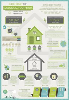 This infographic summarizes Dr. Saxton's research on the ecological impact of living in a tiny home.