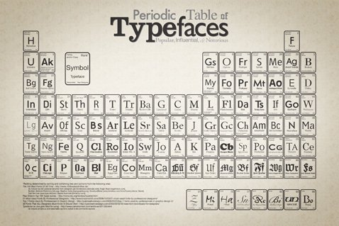 Photo 1 of 1 in Periodic Table of Typefaces