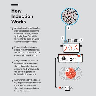How Induction Cooking Works - Photo 1 of 1 -