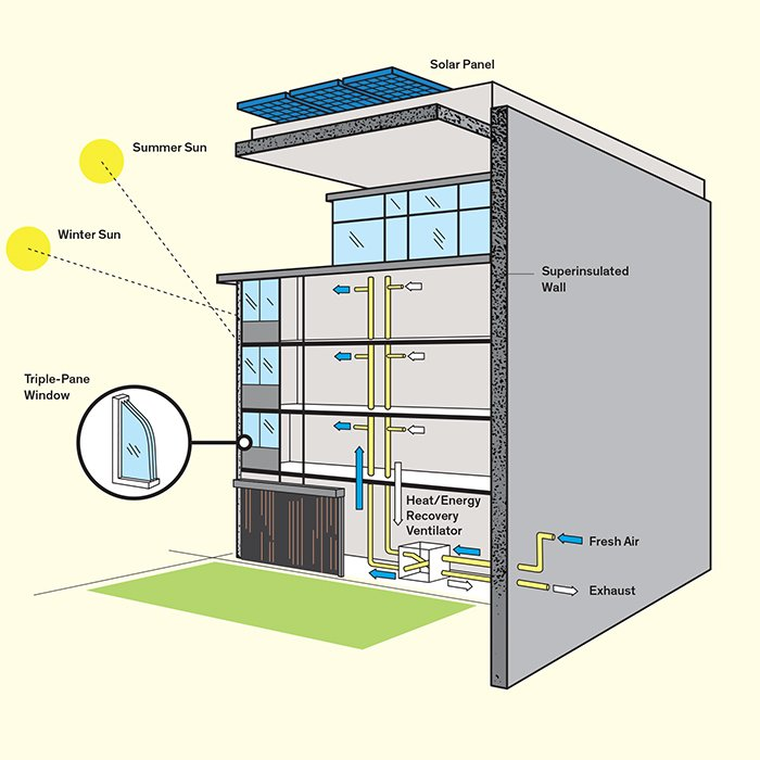 How does a passive house work dwell for Passive house designs