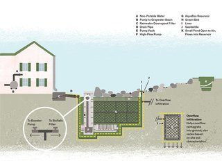 Here Is What We Can Do to Convert Rainwater Into a Useable Water Source - Photo 1 of 2 -