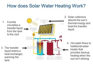 The Future Of Solar Water Heating Dwell