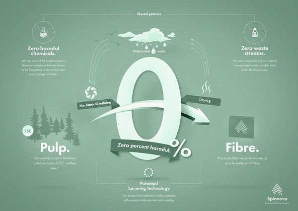 Compared to cotton fibers, the production of wood-pulp fiber uses 99 percent less water