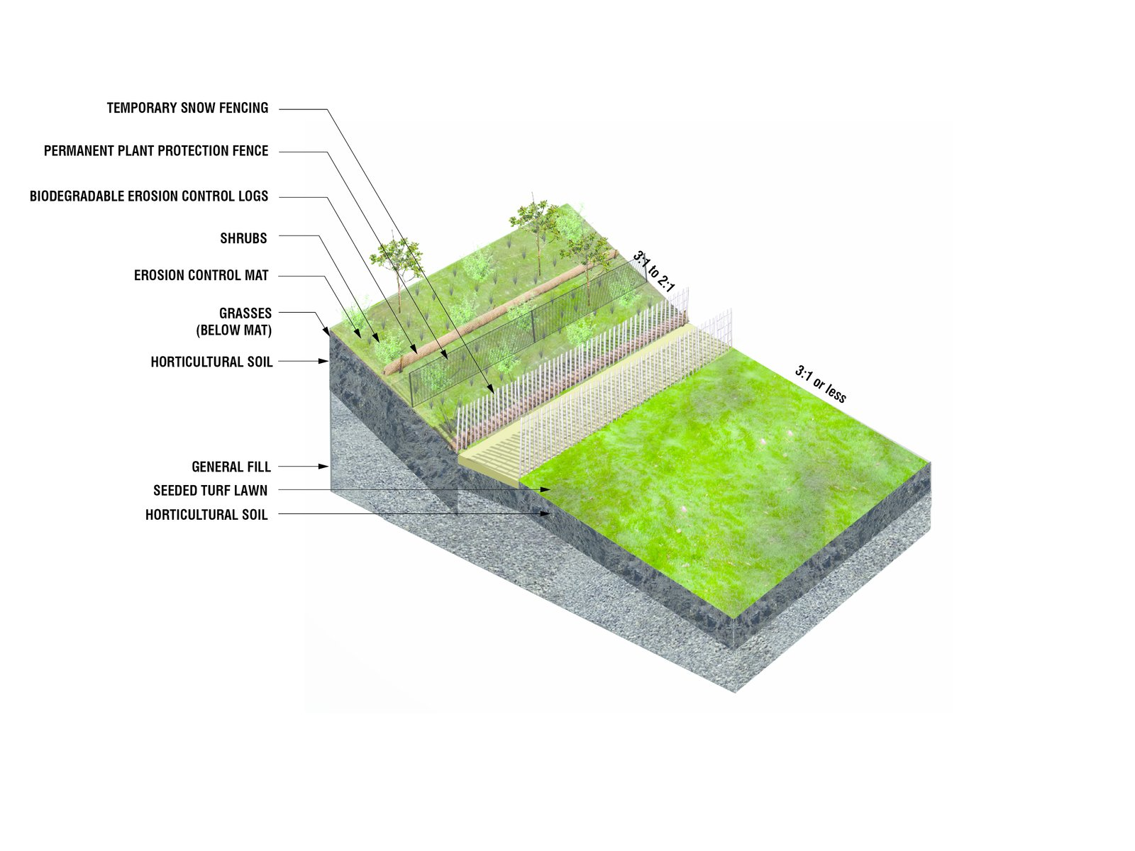 A diagram reveals how the hills were constructed, with layers of fill (including recycled demolition debris and lightweight pumice) and horticultural soil creating the slope, plus a series of mats, biodegradable logs, and fences to prevent erosion.  Photo 5 of 6 in New York's Newest Park Sits on Recycled Demolition Debris