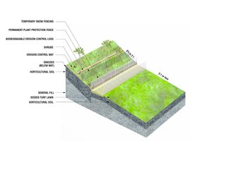 A diagram reveals how the hills were constructed, with layers of fill (including recycled demolition debris and lightweight pumice) and horticultural soil creating the slope, plus a series of mats, biodegradable logs, and fences to prevent erosion.