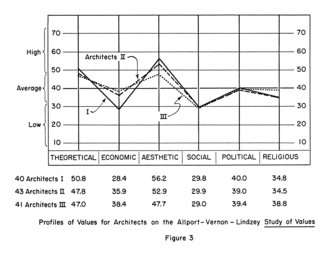 "This chart reveals that aesthetic concerns ruled over economic and social ones in the minds of architects; the difference in importance is most exaggerated for participants in Group I. As Serraino puts it, ""Creative people want to arrive at a beautiful solution to the problem that concerns them. This aesthetic necessity is a common benchmark to those who embrace their work as a vocation rather than as a chore."""