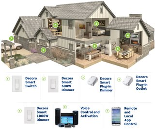 A suite of Leviton smart products outfit and activate the connected home.